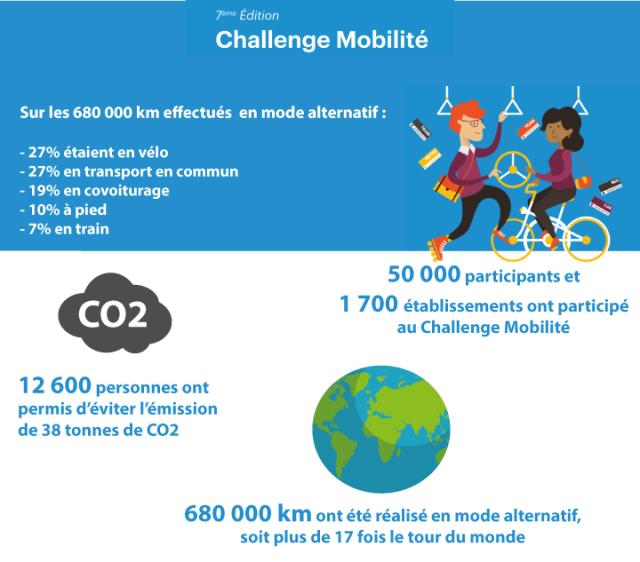 challenge-mobilité-en-chiffres