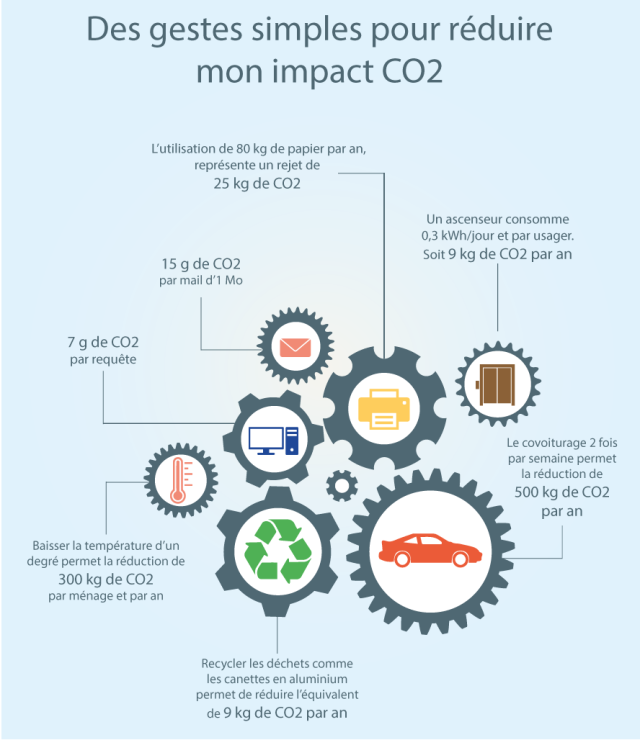 réduction-co2-impact-écologie